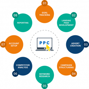 What is PPC in Hindi