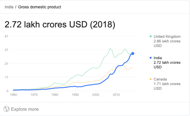 GDP of India 2020