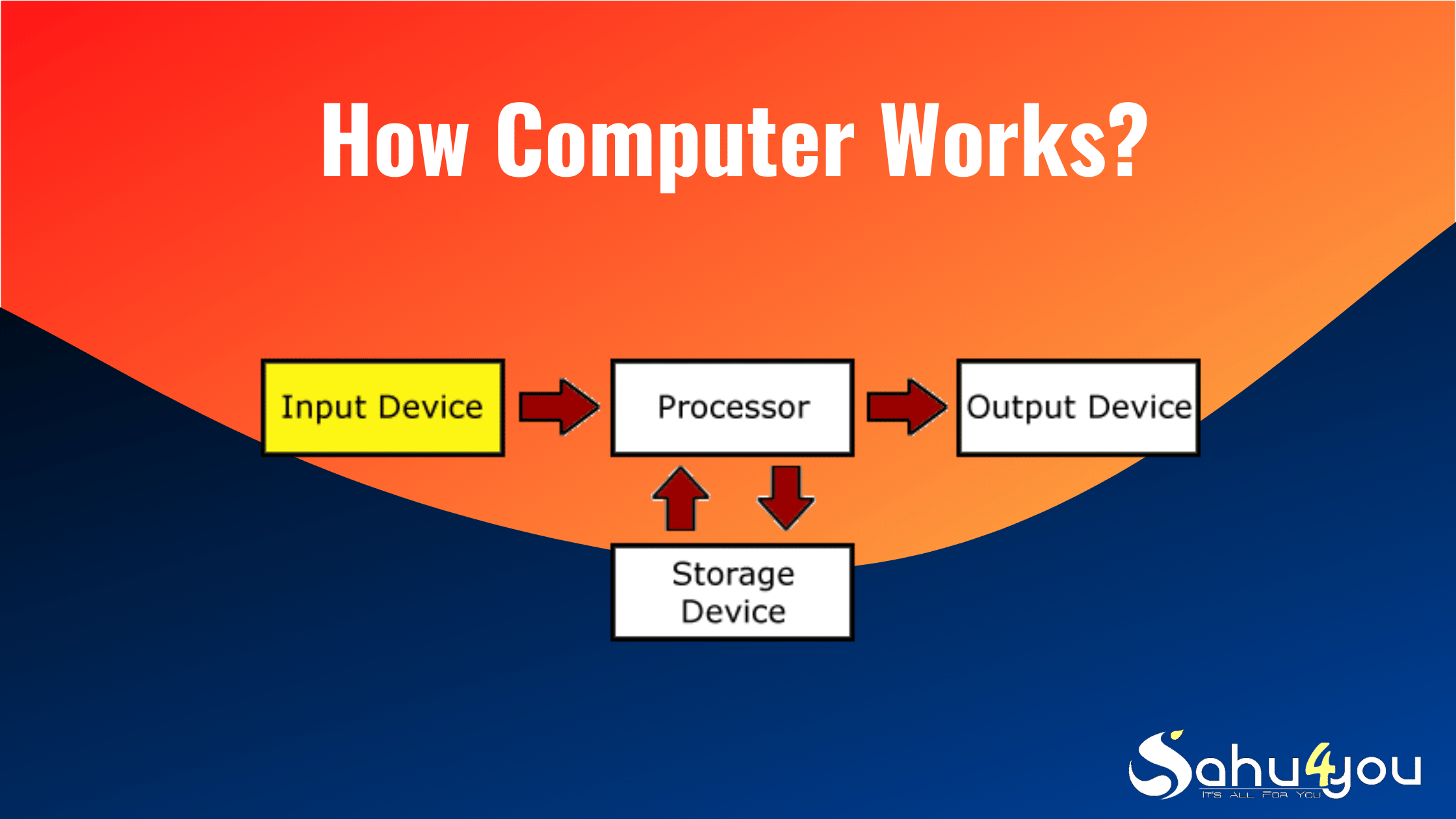 how works computer in hindi