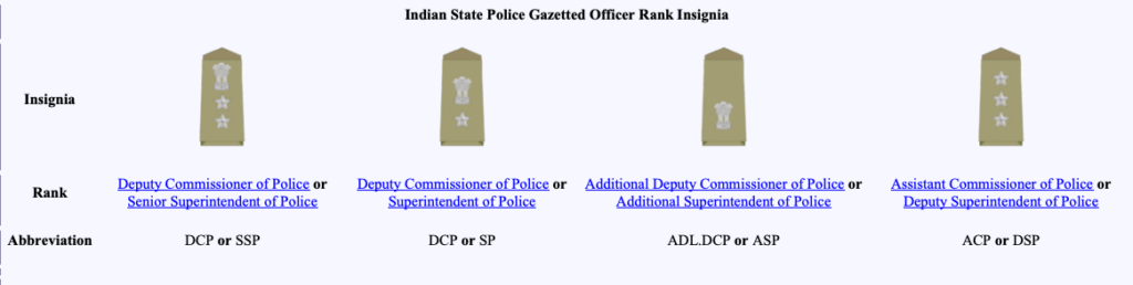 Indian State Police Gazetted Officer Rank Insignia