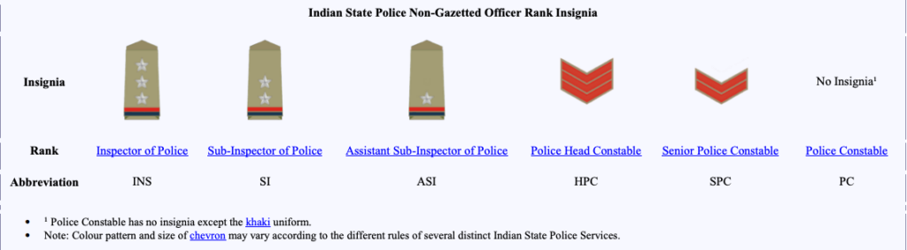 Indian State Police Non-Gazetted Officer Rank Insignia